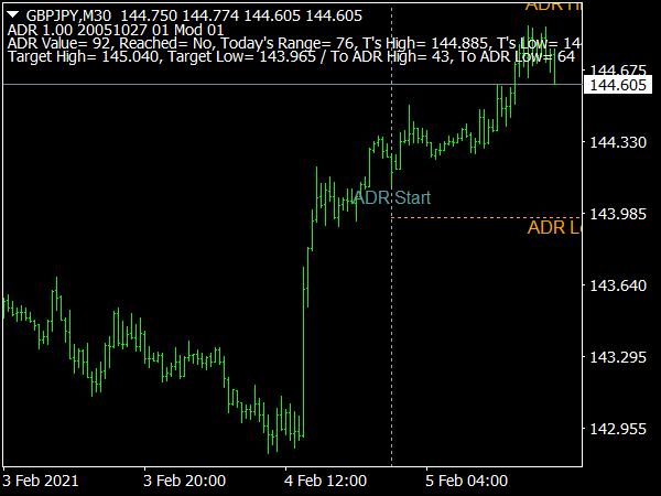 AvDRange Marker Indicator for MT4