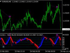 Baseline Divergence Indicator
