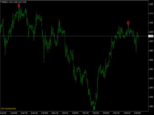 Brilliant Reversals Indicator for MT4