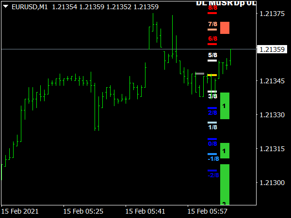 Buy Sell Levels Indicator for MT4