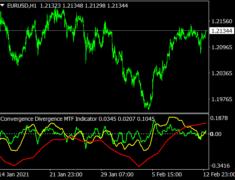Convergence Divergence MTF Indicator