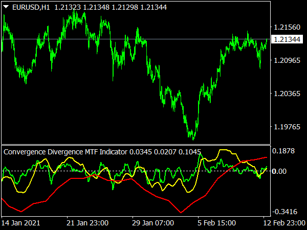 Convergence Divergence MTF Indicator for MT4