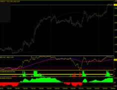 Day Trading Scalping System