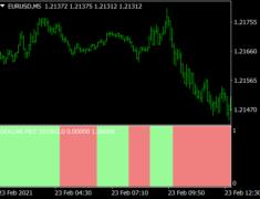 Dollar Pile Indicator