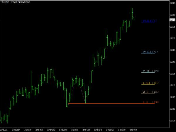 Dynamic Fibonacci Indicator for MT4