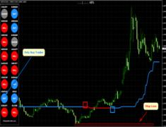 Forex Trend Dominator System