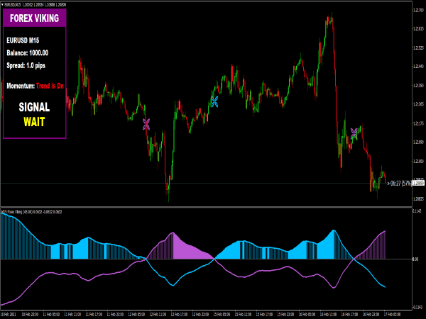 Forex Viking Pro System for MT4
