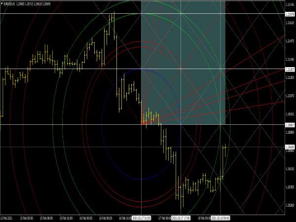 Gann Square Indicator for MT4