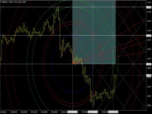 Gann Square Indicator