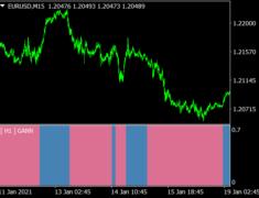 Gann Trend Oscillator MTF