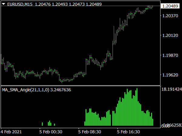 MA Angle V4 Indicator