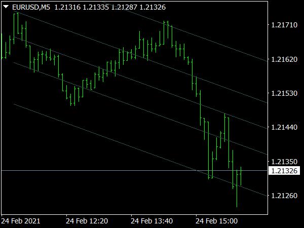 Matrix SDC Indicator for MT4