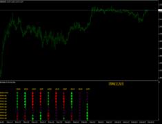 OsMA Monitor Indicator