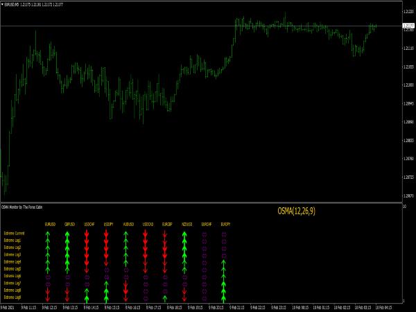 OsMA Monitor Indicator for MT4
