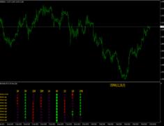 OsMA Monitor MTF Indicator