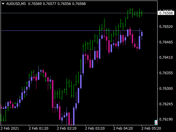 Overlay Chart Indicator
