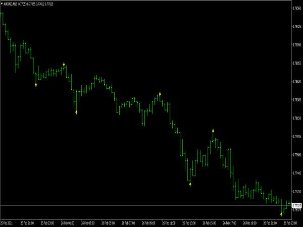 Pipcrest BB Levels Indicator