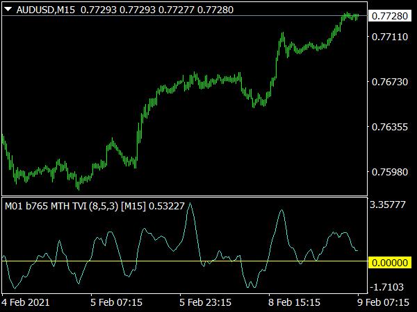 Plain Tick Volume Indicator