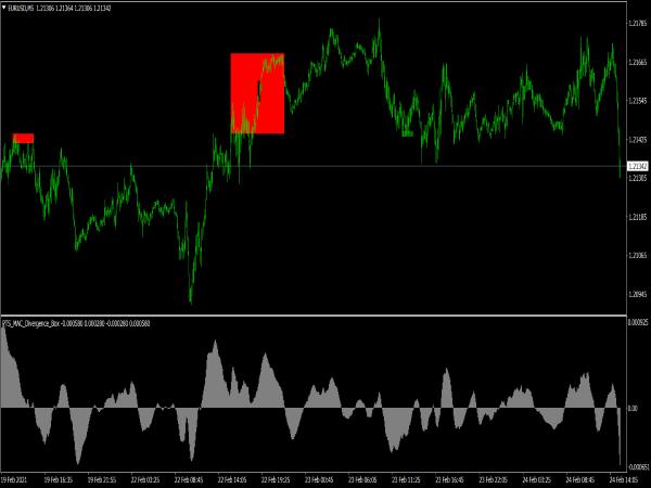 PTS MACD Divergence Box Indicator