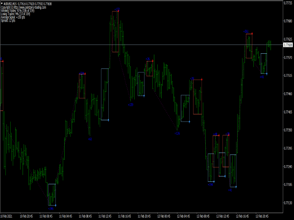 PZ Day Trading Indicator for MT4