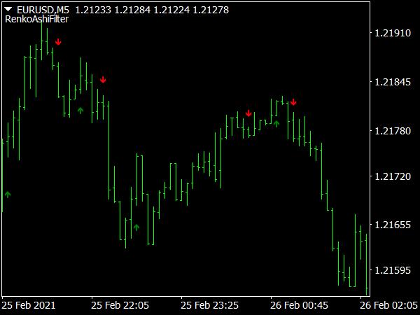Renko Ashi Trading Filter Indicator