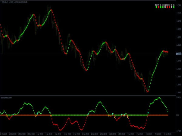 Renko Forex Trading System for MT4