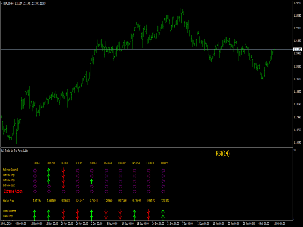RSI Trader Indicator for MT4