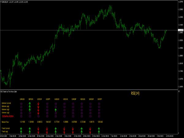 RSI Trader Indicator