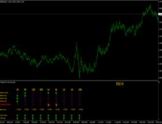 RSI Trader MTF Indicator