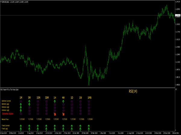 RSI Trader MTF Indicator for MT4