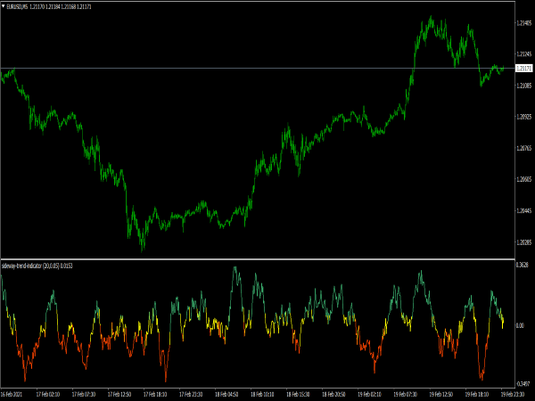 Sideway Trend Indicator for MT4
