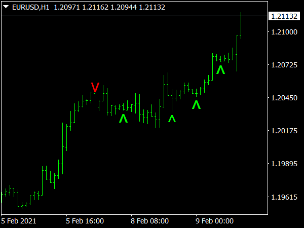 Simple Buy Sell Indicator for MT4