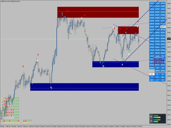 Supply and Demand Trading System for MT4