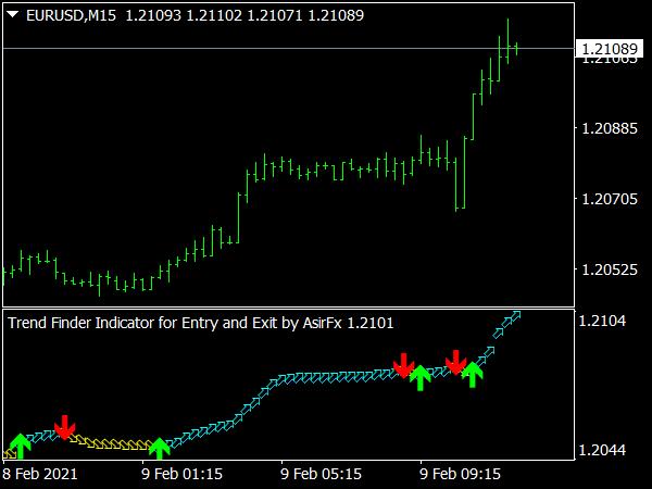 Trend Finder Indicator for MT4