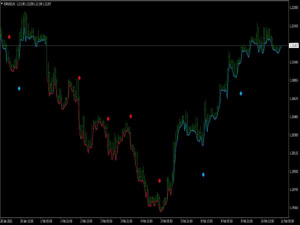 Trend Pulse Pro V1 Indicator for MT4