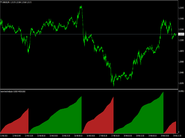 Wave Trend Indicator for MT4
