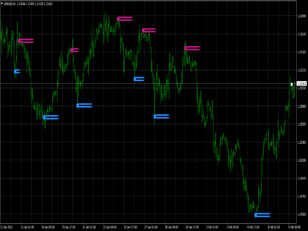 Zigzag Support and Resistance Indicator for MT4