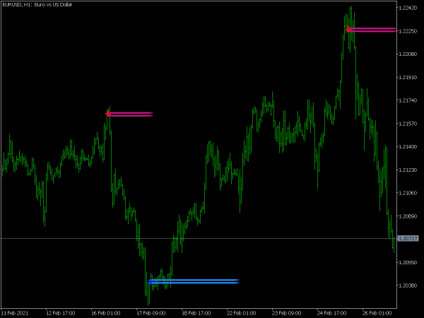 Buy Sell Arrow Indicator for MT5