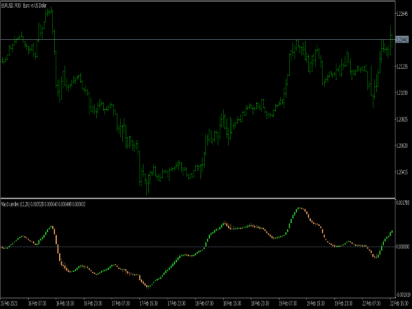 MACD Candles Indicator for MT5