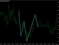 PZ SHS Pattern Indicator