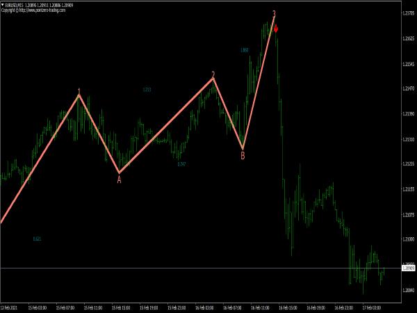 PZ Three Drives Pattern Indicator