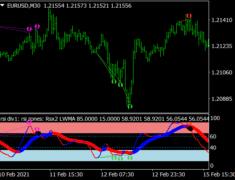 RSIMA Baseline Divergence Arrows Indicator