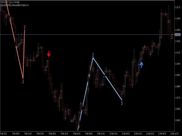 123 Pattern Indicator for MT5