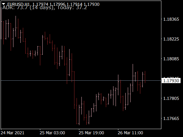Average Daily Range (ADR) Indicator for MT4