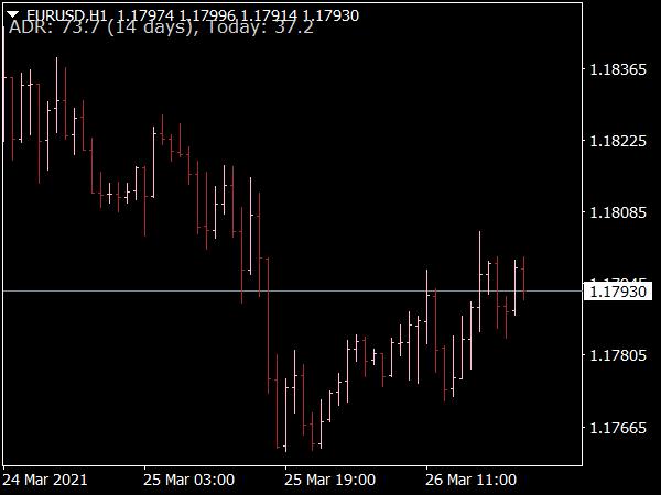 Average Daily Range (ADR) Indicator