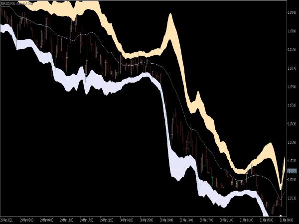 BB Cloud Indicator for MT5
