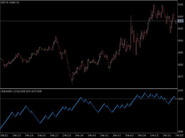 Blue Renko Bars Indicator for MT5