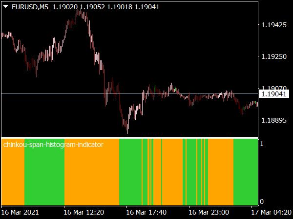 Chinkou Span Histogram Indicator