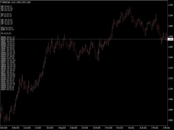 Currencies Correlation Monitor Indicator