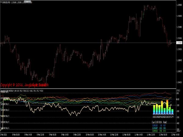 Currency Basket Index Indicator